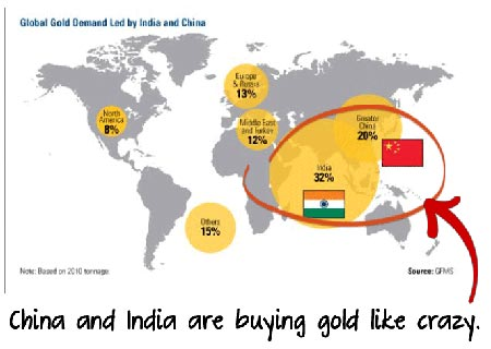 International Countries Buying Gold
